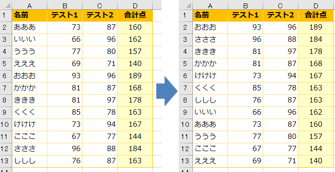 成績順に名簿を並べ替える方法(エクセル成績処理)